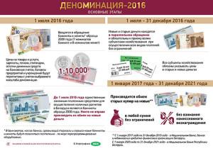 Инфографика-Деноминация