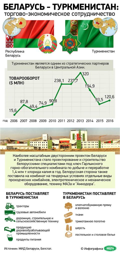 инфографика Белта